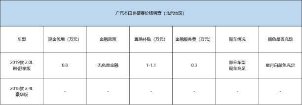现金优惠最高0.8万元 本田奥德赛价格调查