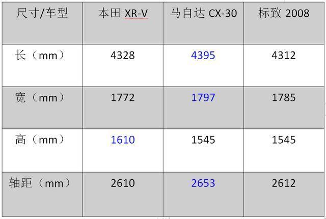 法系PK日系 标致2008/本田XR-V/马自达CX-30如何选择?