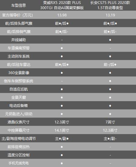 荣威RX5 PLUS对比长安CS75 PLUS,谁更值得买?