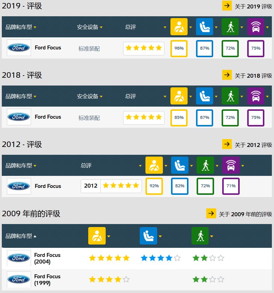 再获C-NCAP五星,新一代福克斯被你们低估了?