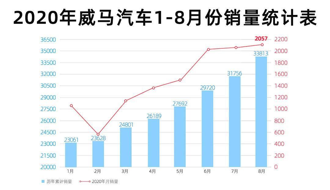 8月新能源销量数据出炉,1-8月各品牌销量排行榜