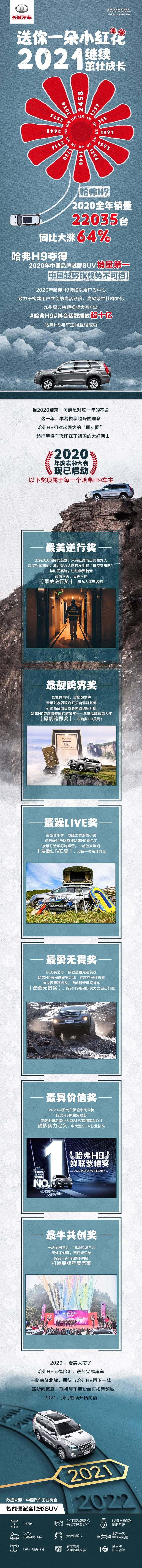 哈弗H9 2020年中国品牌越野SUV销量第一