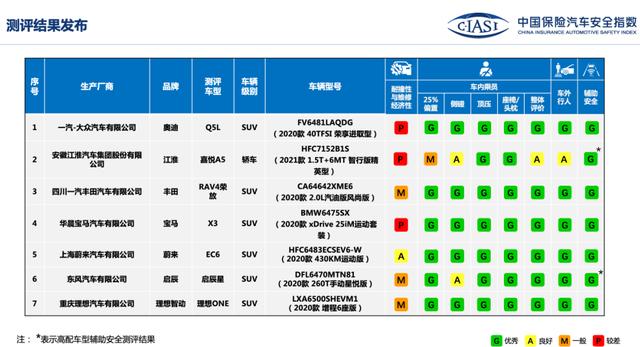 中保研最新碰撞报告:奥迪Q5L\理想ONE等SUV可放心买?