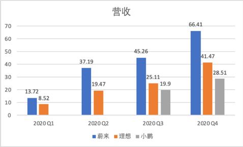 Xpeng汽车毛利率跃入两位数区间。软件营收让新造车企业的盈利能力更有想象力