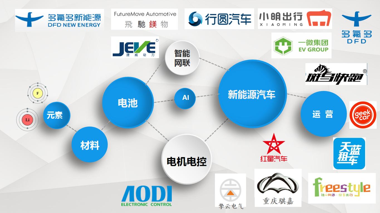 产业链生态链.png