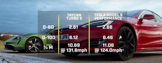 特斯拉新必殺技 調整下軟件Model S就能憑空多出50馬力